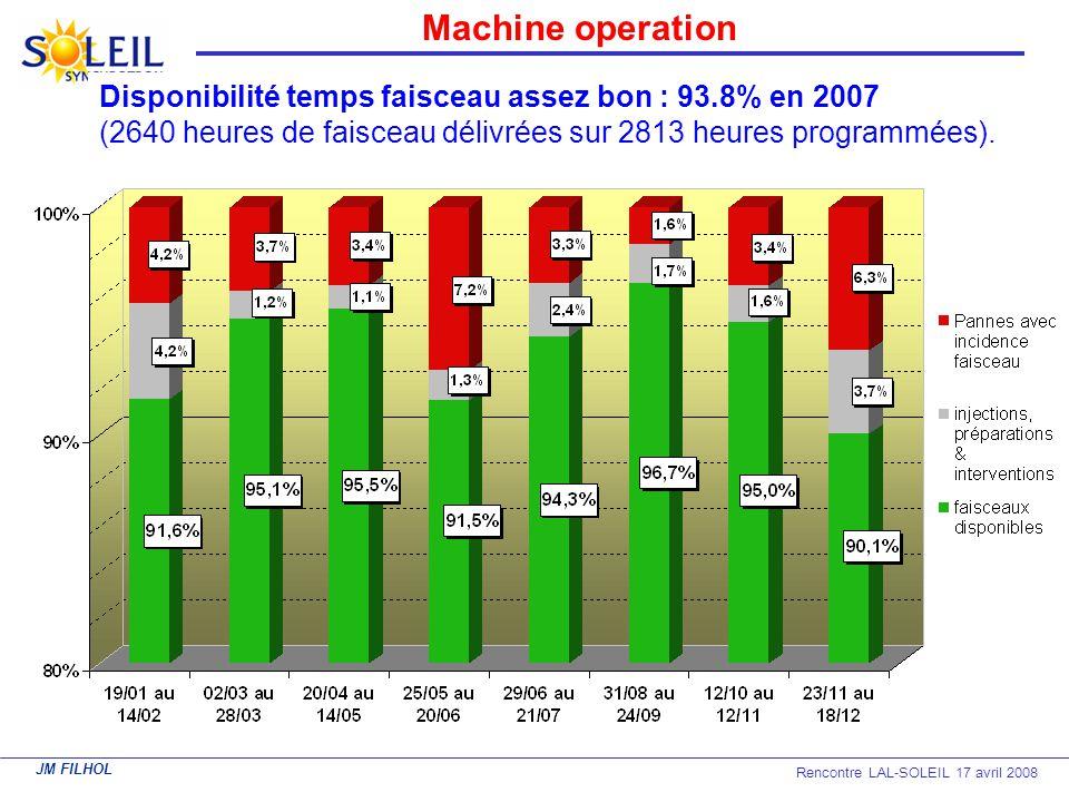 Machine operation Disponibilité temps faisceau assez bon : 93.8% en 2007.