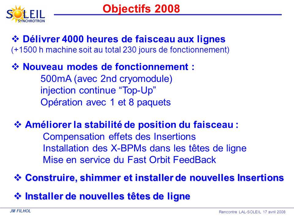 Objectifs 2008 Délivrer 4000 heures de faisceau aux lignes