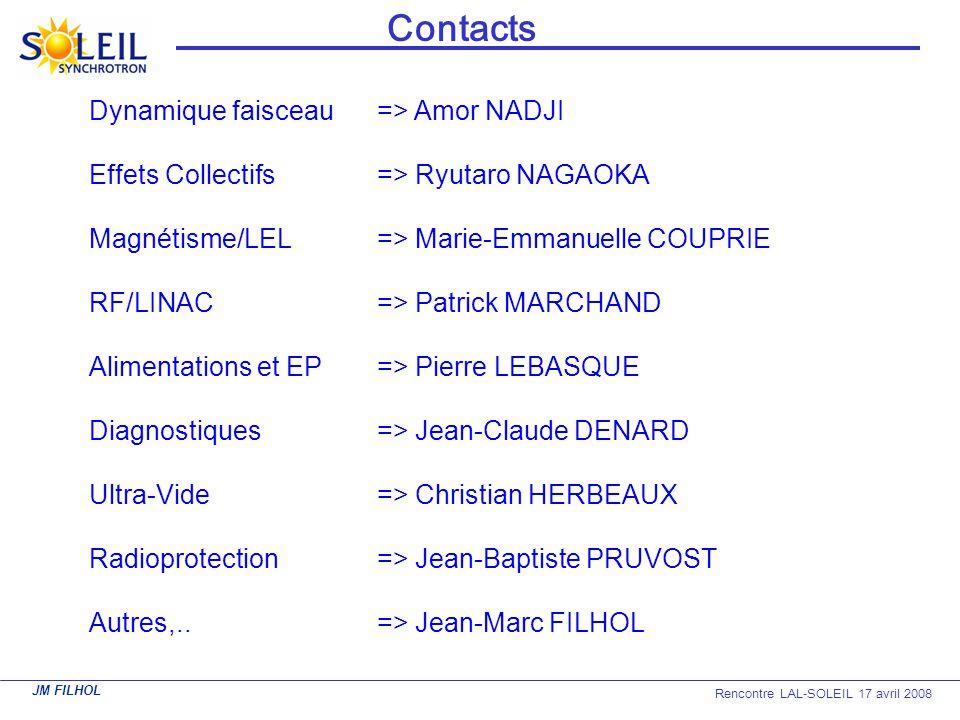 Contacts Dynamique faisceau => Amor NADJI