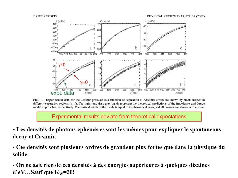 - Les densités de photons éphémères sont les mêmes pour expliquer le spontaneous decay et Casimir.