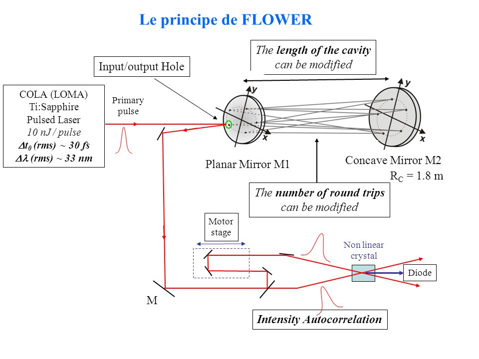 Le principe de FLOWER The length of the cavity can be modified