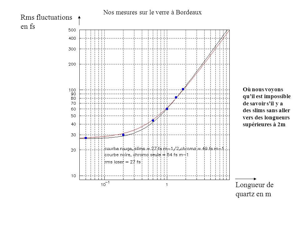 Rms fluctuations en fs Longueur de quartz en m
