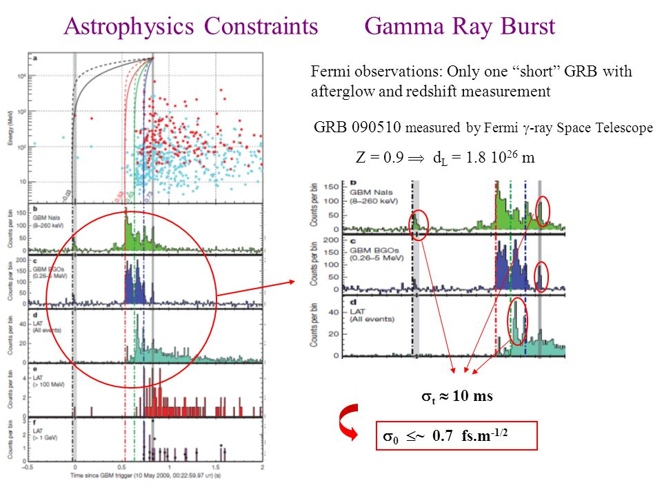 Astrophysics Constraints Gamma Ray Burst