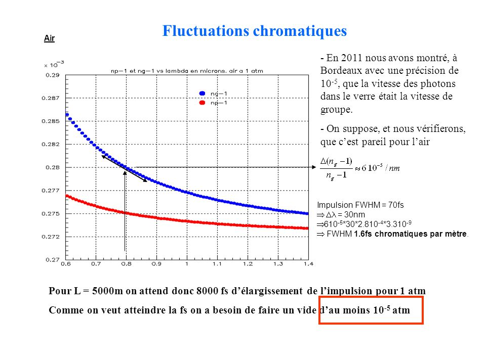 Fluctuations chromatiques