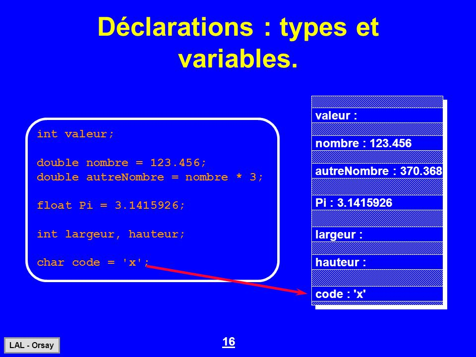 Déclarations : types et variables.