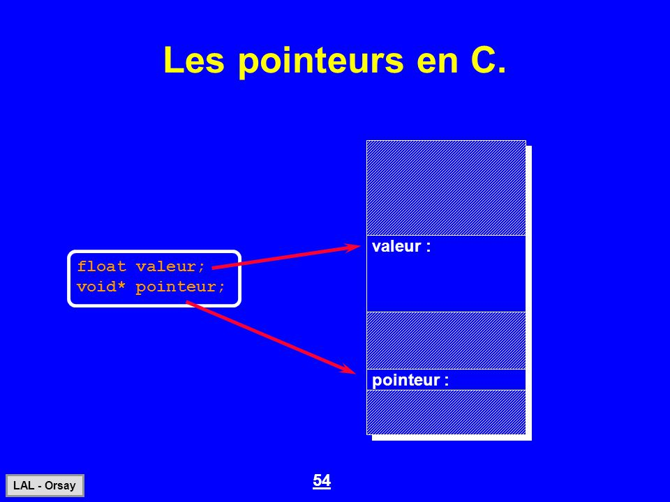 Les pointeurs en C. valeur : float valeur; void* pointeur; pointeur :
