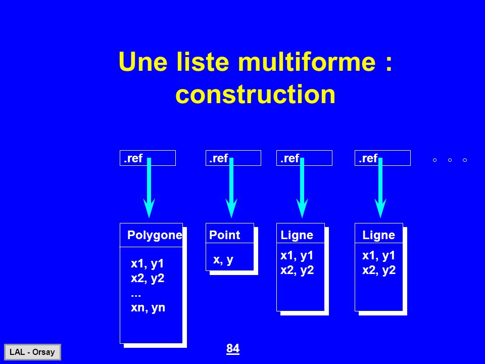 Une liste multiforme : construction