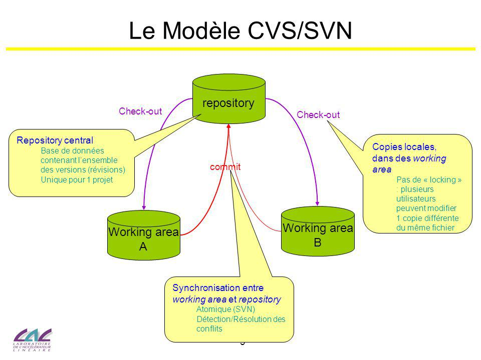 Le Modèle CVS/SVN repository Working area Working area A B Check-out