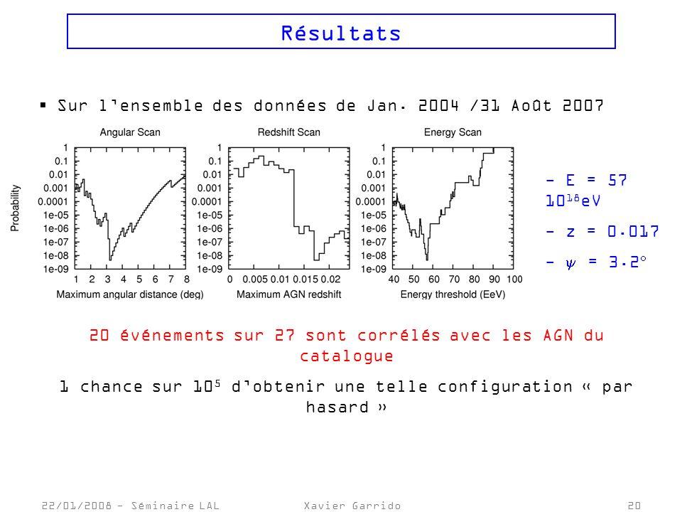Résultats Sur l'ensemble des données de Jan. 2004 /31 Août 2007