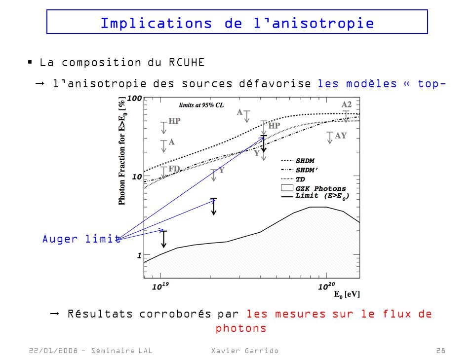 Implications de l'anisotropie