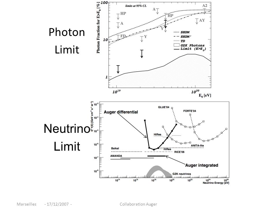 Photon Limit Neutrino Limit Marseilles - 17/12/2007 -