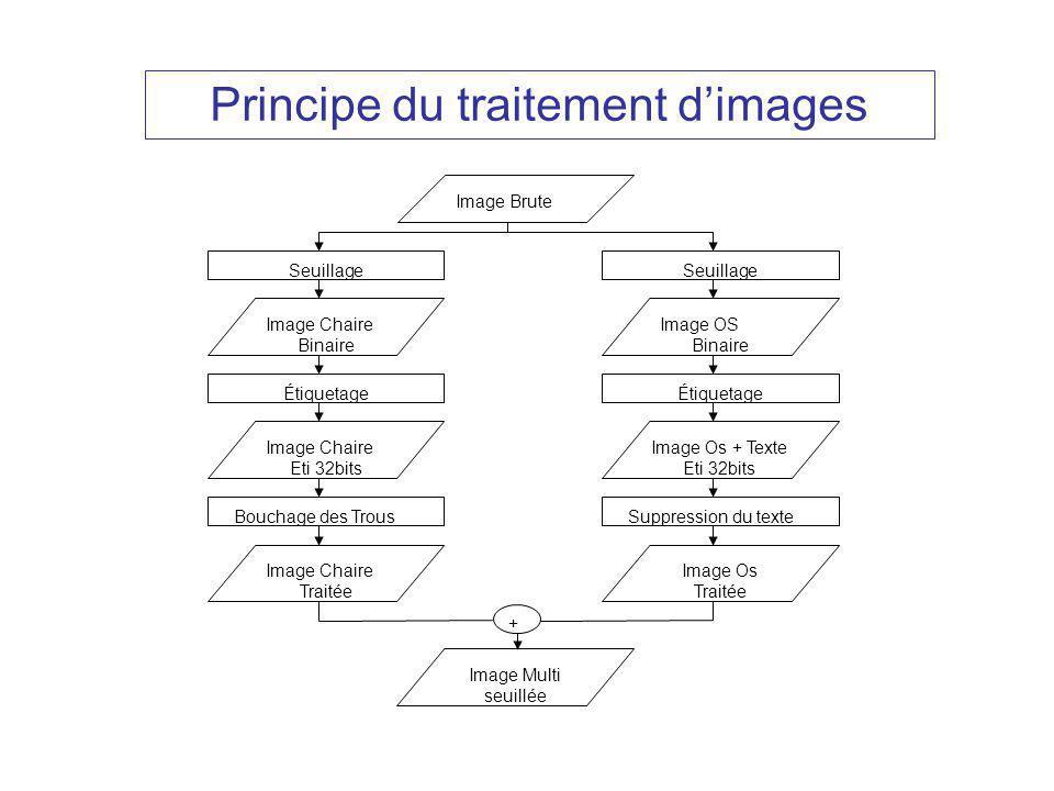 Principe du traitement d'images