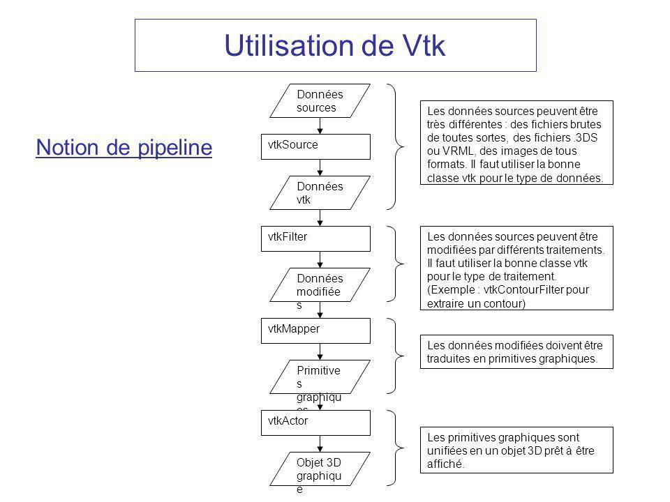 Utilisation de Vtk Notion de pipeline Données sources Données vtk