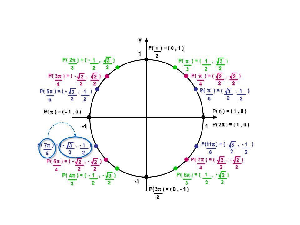 y  x -1 1 P( ) = ( , ) 2 3 P( ) = ( , ) P( ) = ( , ) - P( ) = ( , )