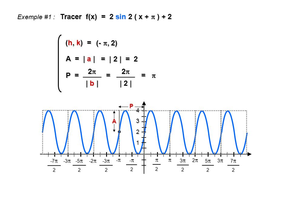 Tracer f(x) = 2 sin 2 ( x +  ) + 2