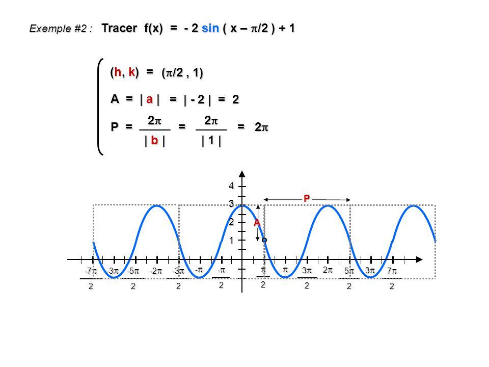 Tracer f(x) = - 2 sin ( x – /2 ) + 1