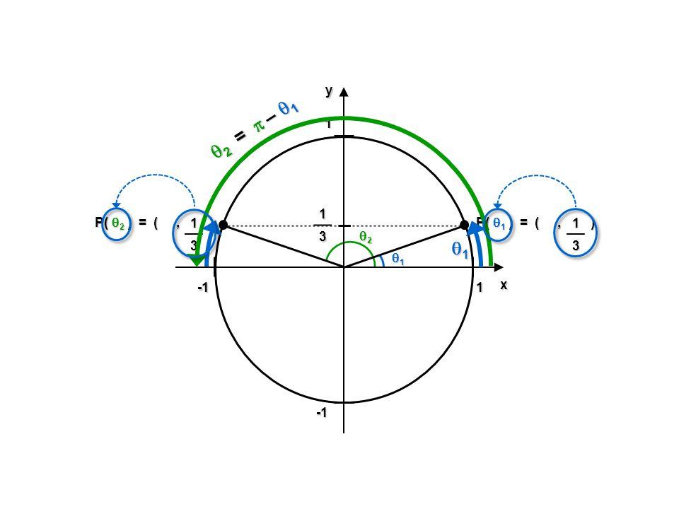 2 =  – 1 1 1 -1 y x 1 3 P( 2 ) = ( , ) 1 3 P( 1 ) = ( , ) 1 3 2