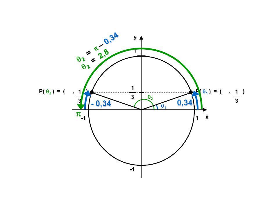 1 -1. y. x. 2 =  – 0,34. 2 = 2,8. 1. 3. P( 2 ) = ( , ) 1. 3. P( 1 ) = ( , )