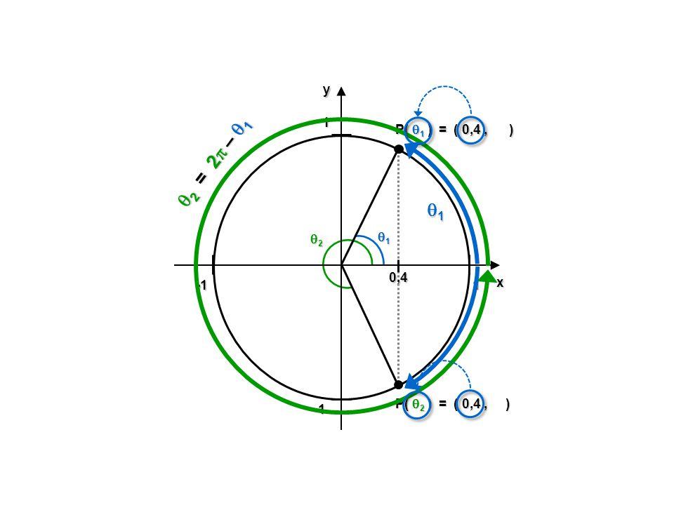 1 -1 y x P( 1 ) = ( 0,4 , ) 2 = 2 – 1 1 2 1 0,4 P( 2 ) = ( 0,4 , )