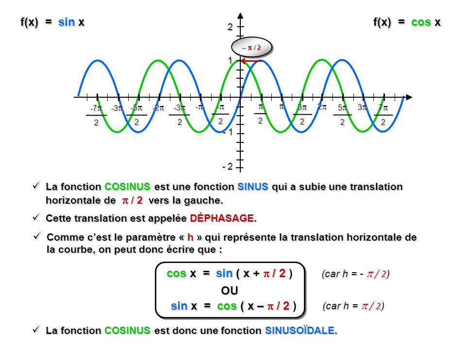 cos x = sin ( x +  / 2 ) OU sin x = cos ( x –  / 2 )