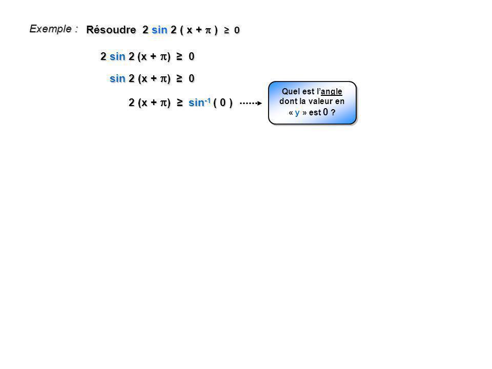 Quel est l'angle dont la valeur en « y » est 0