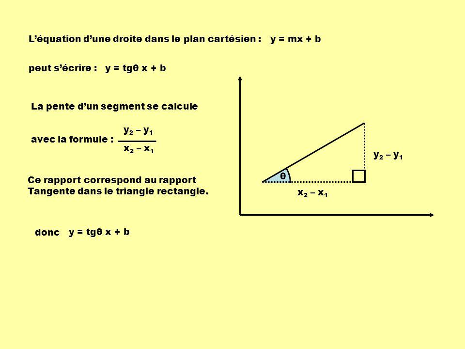 L'équation d'une droite dans le plan cartésien :