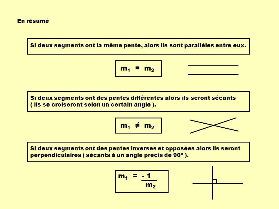 En résumé Si deux segments ont la même pente, alors ils sont parallèles entre eux. m1 = m2.