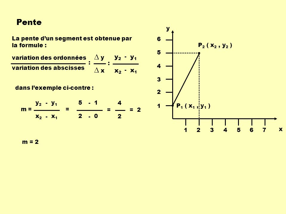 Pente ∆ y ∆ x x1 x2 y1 y2 P1 ( x1 , y1 ) P2 ( x2 , y2 ) x y 1 2 3 4 5