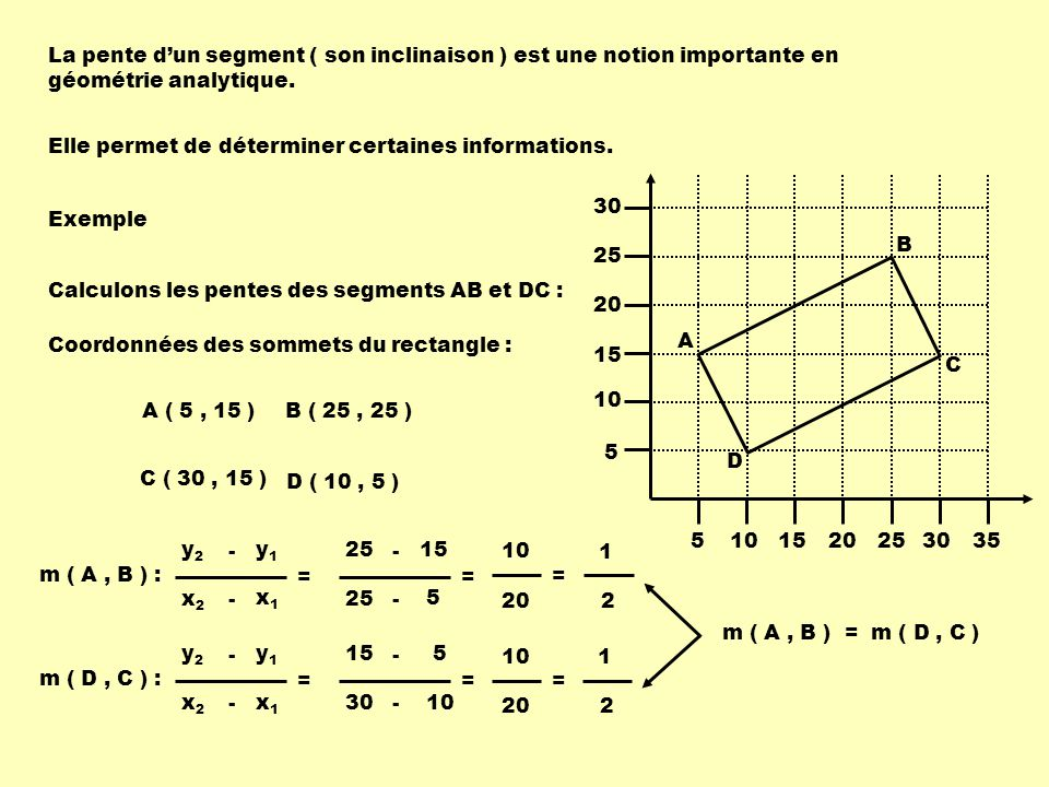 La pente d'un segment ( son inclinaison ) est une notion importante en géométrie analytique.