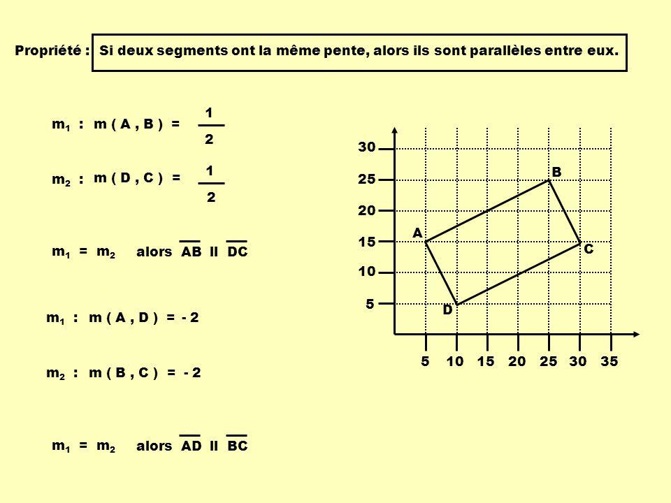 Propriété : Si deux segments ont la même pente, alors ils sont parallèles entre eux. 1. 2. m1 :
