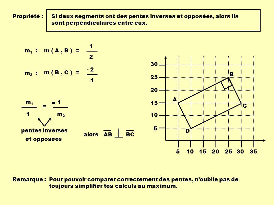 Propriété : Si deux segments ont des pentes inverses et opposées, alors ils sont perpendiculaires entre eux.