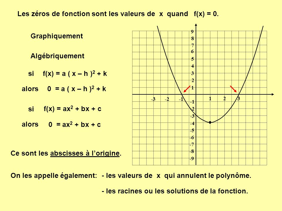 Les zéros de fonction sont les valeurs de x quand f(x) = 0.