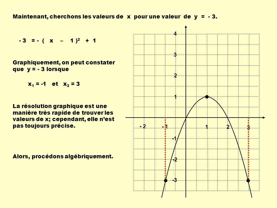 Maintenant, cherchons les valeurs de x pour une valeur de y = - 3.