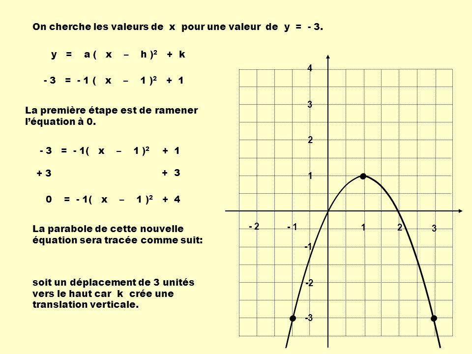 On cherche les valeurs de x pour une valeur de y = - 3.