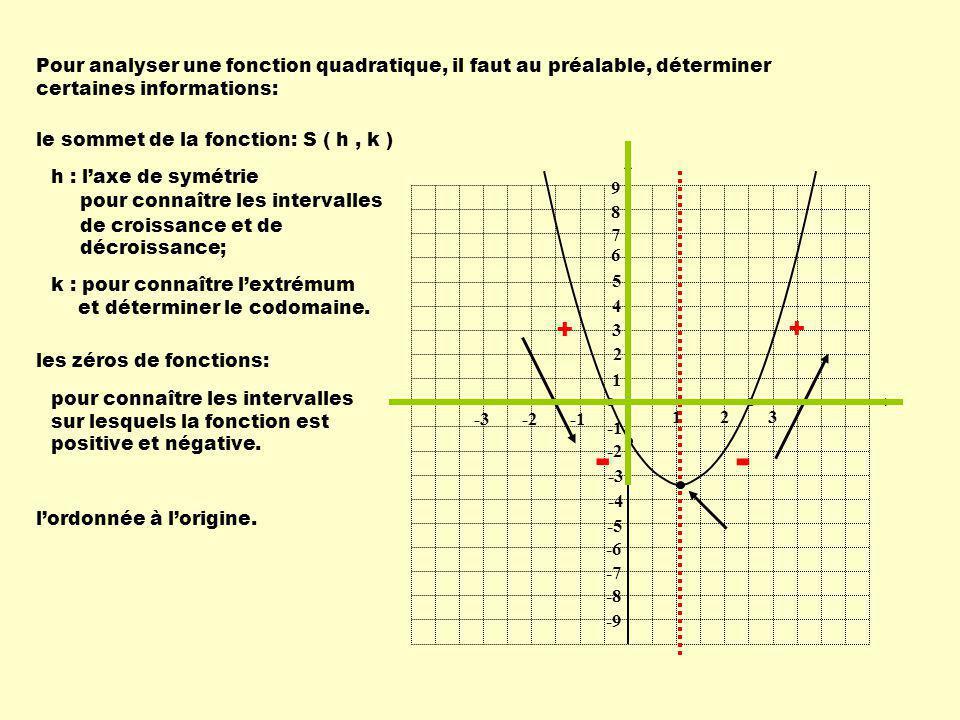 Pour analyser une fonction quadratique, il faut au préalable, déterminer certaines informations: