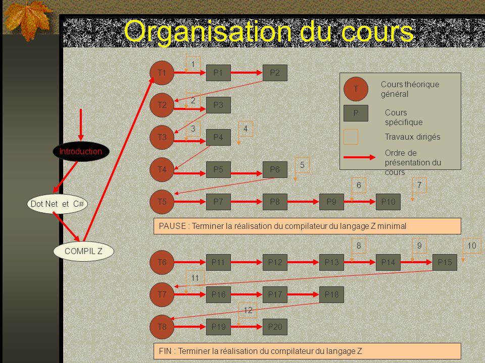 Organisation du cours 1 T1 P1 P2 T Cours théorique général T2 2 P3 P