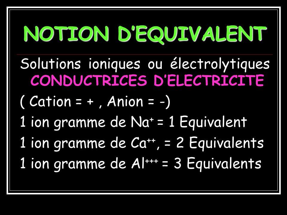 NOTION D'EQUIVALENT Solutions ioniques ou électrolytiques CONDUCTRICES D'ELECTRICITE. ( Cation = + , Anion = -)