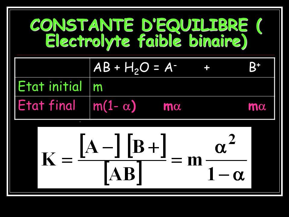 CONSTANTE D'EQUILIBRE ( Electrolyte faible binaire)