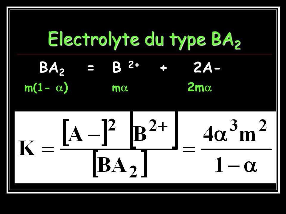 Electrolyte du type BA2 BA2 = B 2+ + 2A- m(1- ) m 2m