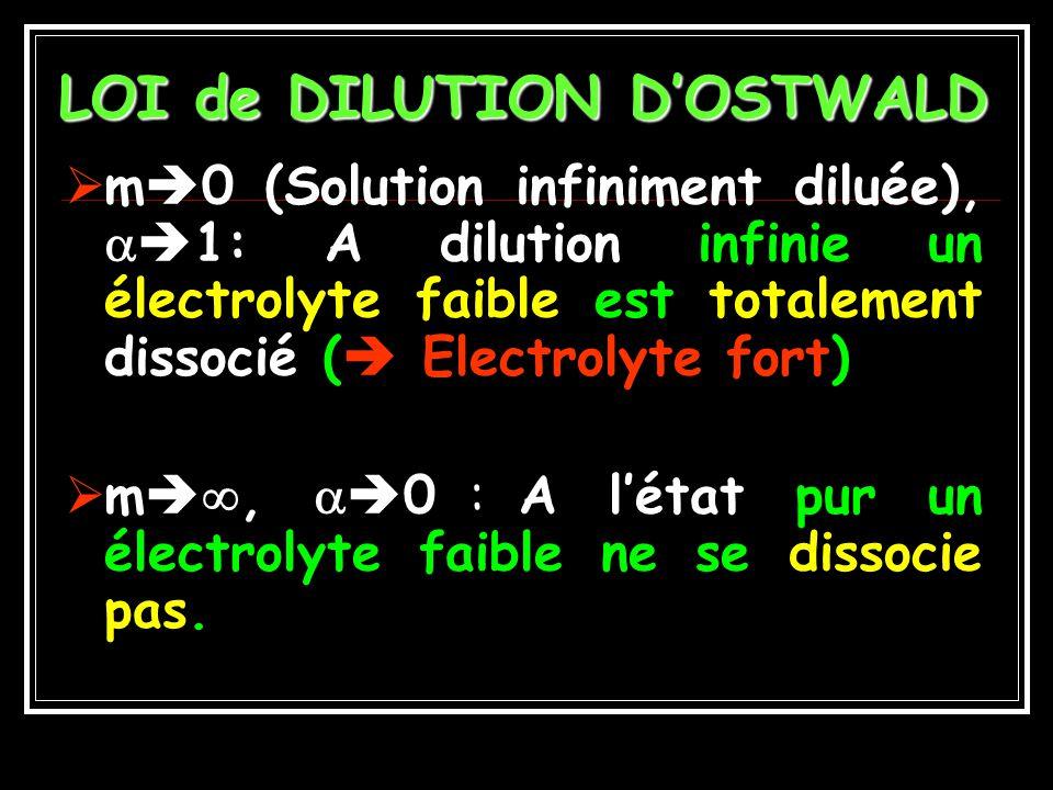 LOI de DILUTION D'OSTWALD