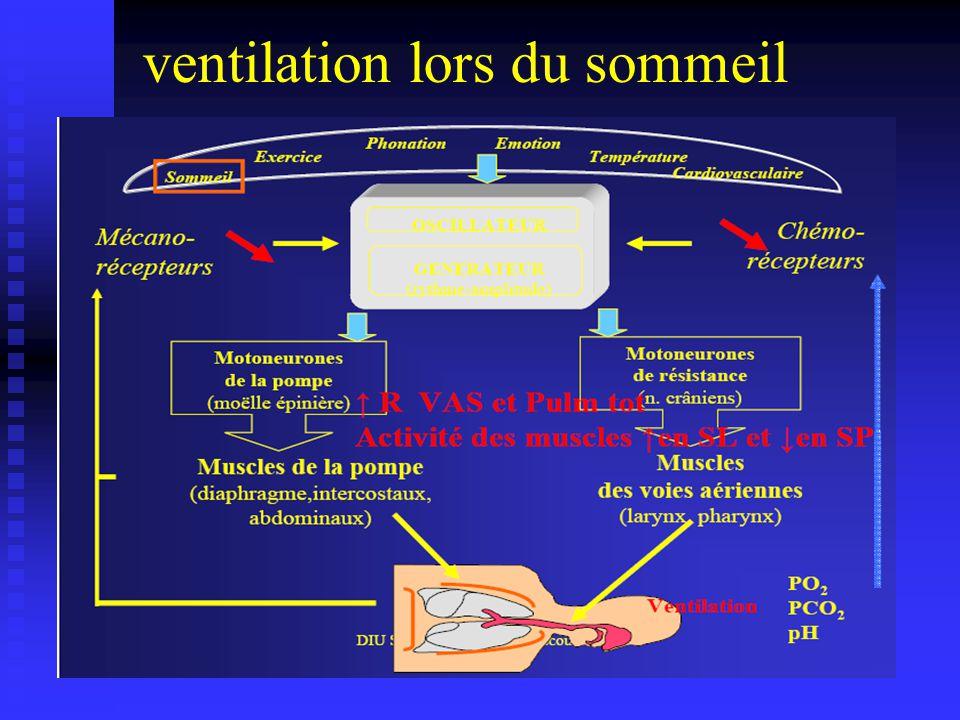 ventilation lors du sommeil