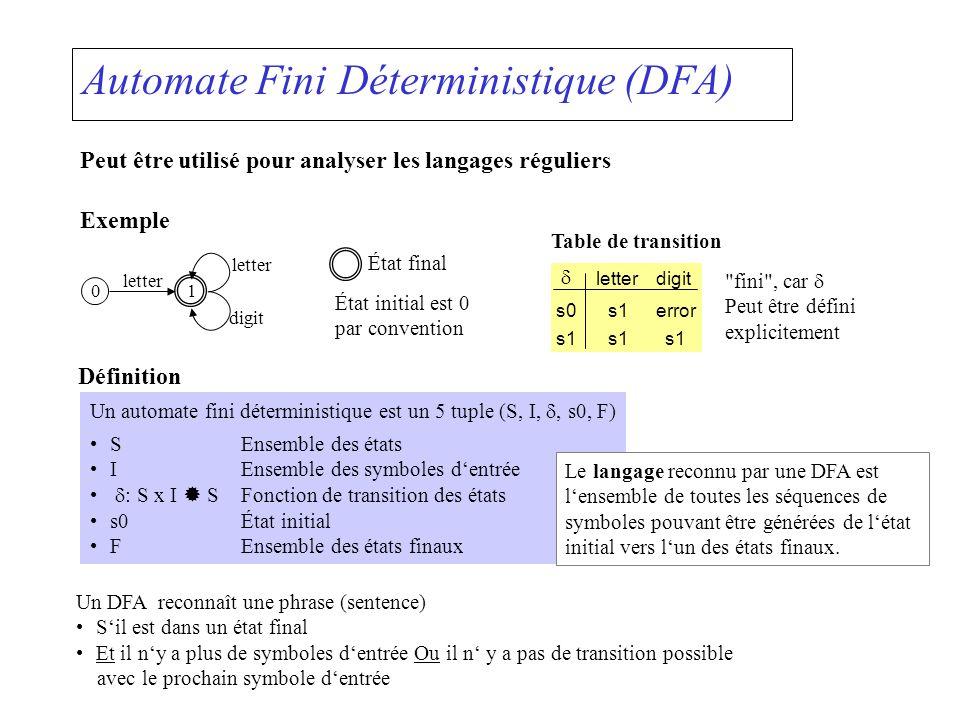 Automate Fini Déterministique (DFA)