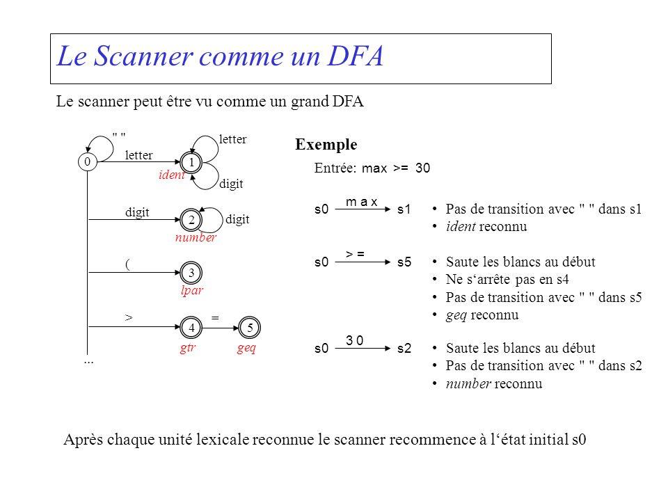 Le Scanner comme un DFA Le scanner peut être vu comme un grand DFA