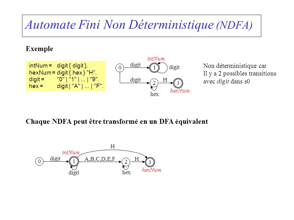 Automate Fini Non Déterministique (NDFA)