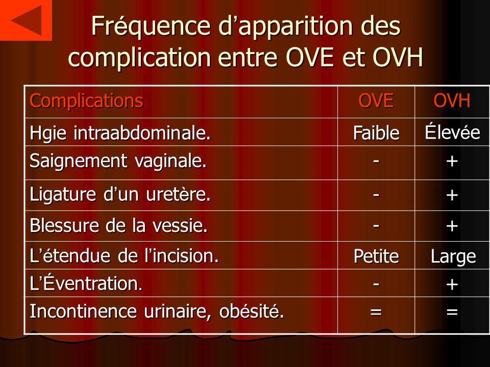 Fréquence d'apparition des complication entre OVE et OVH