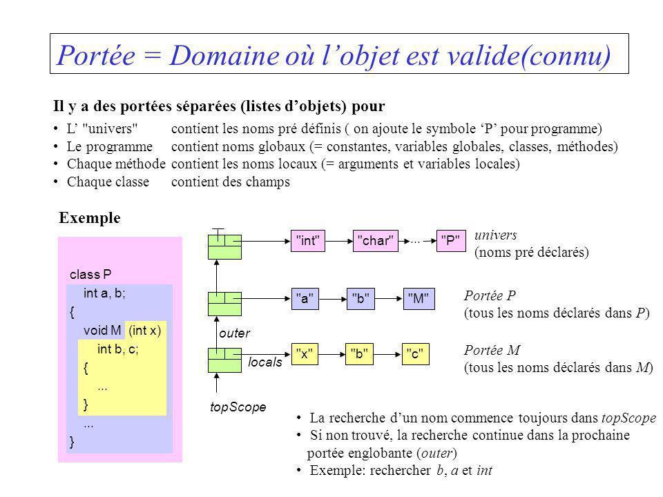 Portée = Domaine où l'objet est valide(connu)