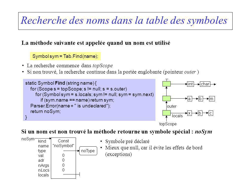 Recherche des noms dans la table des symboles