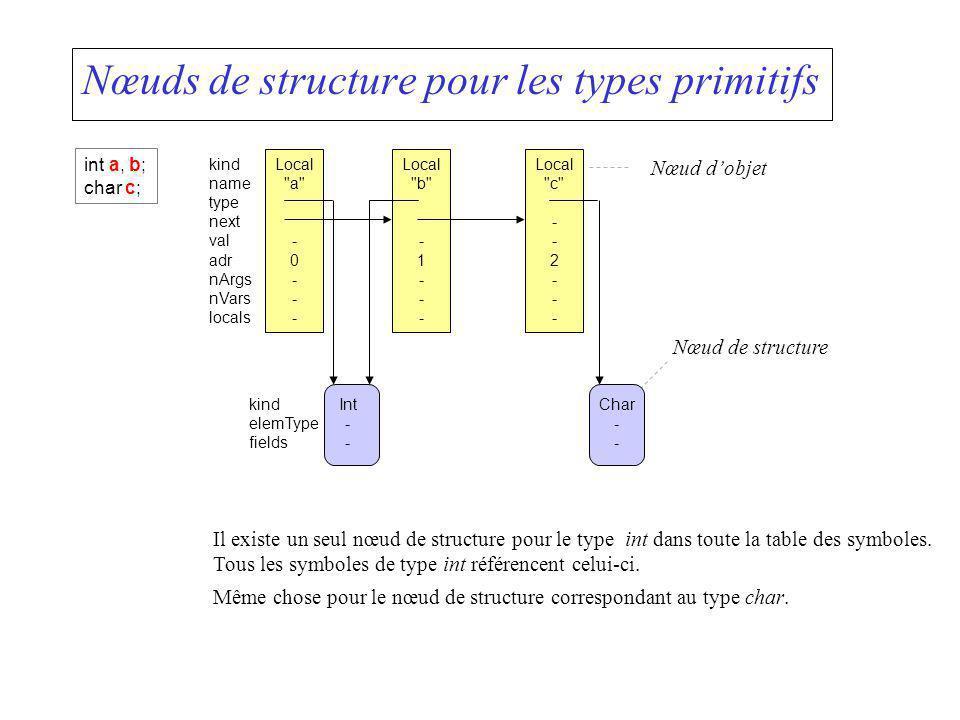 Nœuds de structure pour les types primitifs