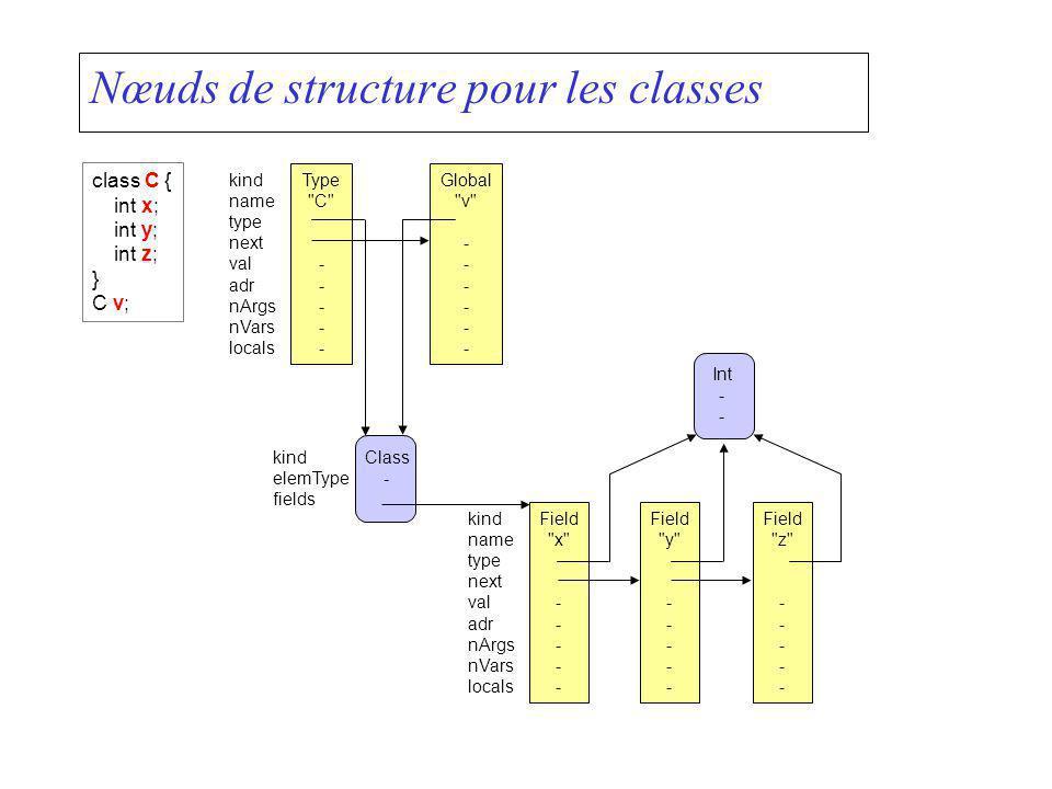 Nœuds de structure pour les classes