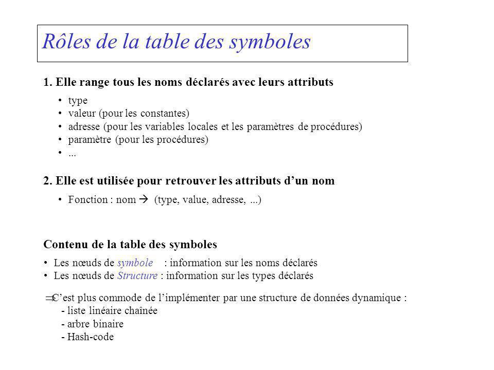Rôles de la table des symboles